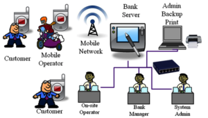 MobileBanking_network